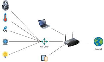 IoT III (blog)- Conexión centralizada