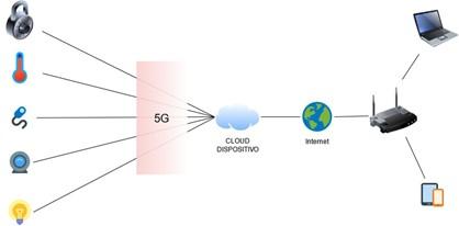 IoT III (blog)- Conexión IoT a través de 5G